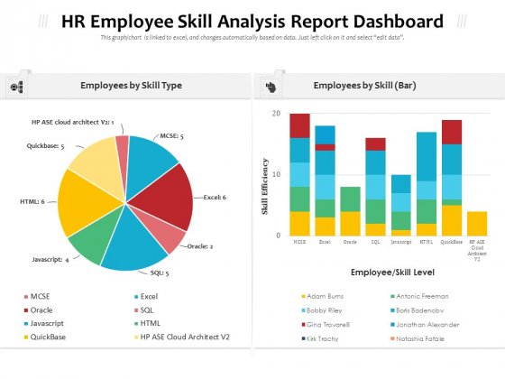 HR Employee Skill Analysis Report Dashboard Ppt PowerPoint Presentation Gallery Images PDF