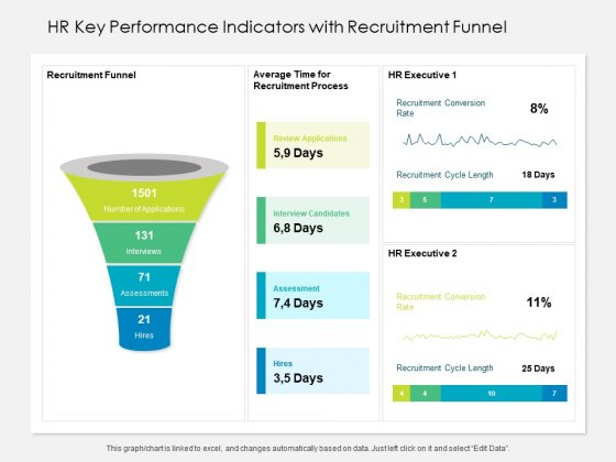 HR Key Performance Indicators With Recruitment Funnel Ppt PowerPoint Presentation File Formats PDF