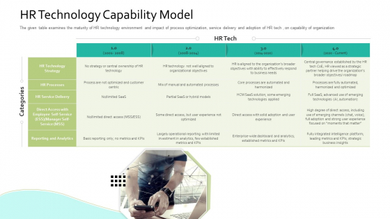HR Technology Capability Model Human Resource Information System For Organizational Effectiveness Infographics PDF