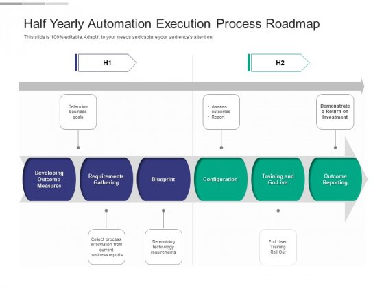 Half Yearly Automation Execution Process Roadmap Infographics
