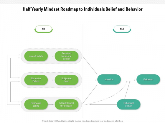 Half Yearly Mindset Roadmap To Individuals Belief And Behavior Graphics