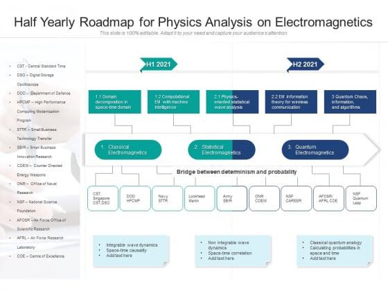 Half Yearly Roadmap For Physics Analysis On Electromagnetics Summary