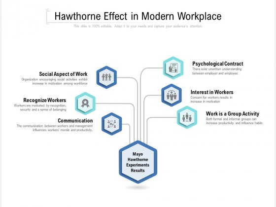 Hawthorne Effect In Modern Workplace Ppt PowerPoint Presentation Show Smartart PDF