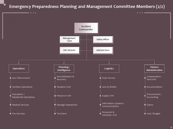 Hazard_Administration_Ppt_PowerPoint_Presentation_Complete_Deck_With_Slides_Slide_13