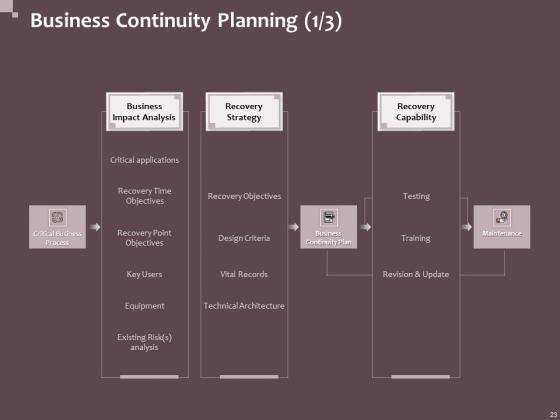Hazard_Administration_Ppt_PowerPoint_Presentation_Complete_Deck_With_Slides_Slide_23
