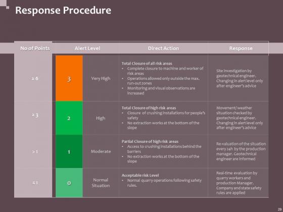 Hazard_Administration_Ppt_PowerPoint_Presentation_Complete_Deck_With_Slides_Slide_29