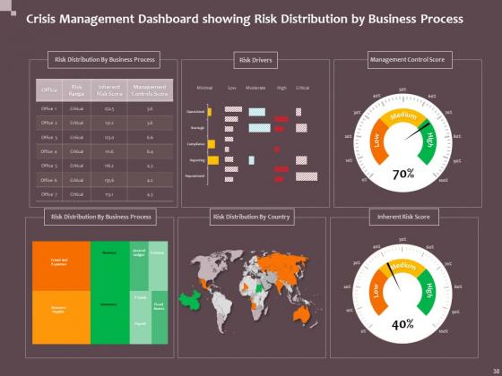 Hazard_Administration_Ppt_PowerPoint_Presentation_Complete_Deck_With_Slides_Slide_38