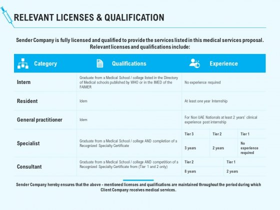 Health Care Relevant Licenses And Qualification Ppt Portfolio Vector PDF
