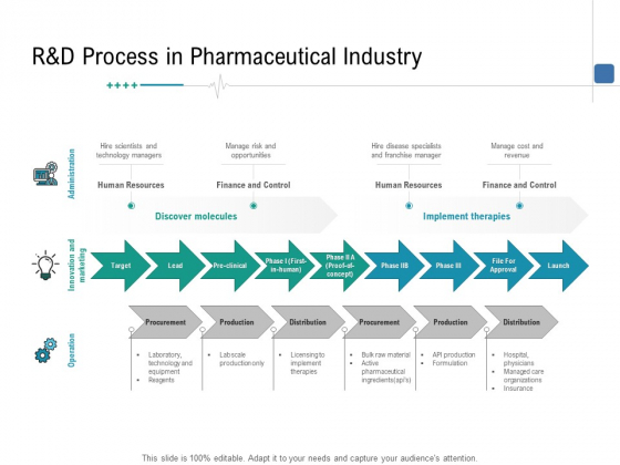 Health Centre Management Business Plan R And D Process In Pharmaceutical Industry Ppt Layouts Design Inspiration PDF