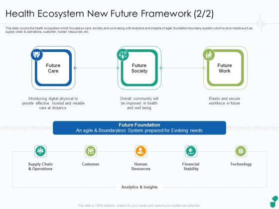 Health Ecosystem New Future Framework Technology Ppt Layouts Graphics Download PDF