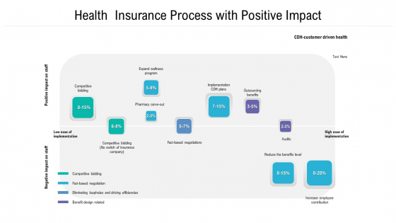 Health Insurance Process With Positive Impact Ppt PowerPoint Presentation File Graphics PDF