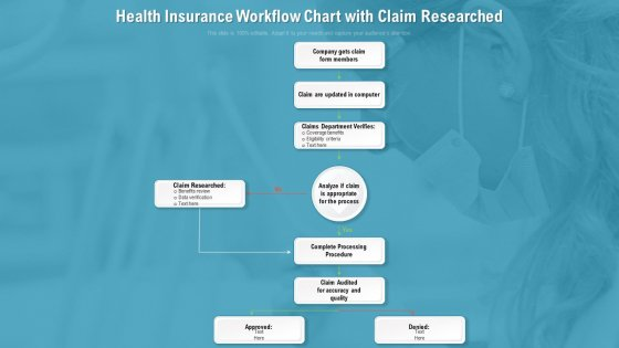 Health Insurance Workflow Chart With Claim Researched Ppt PowerPoint Presentation Gallery Graphic Images PDF