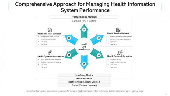 Health_Intelligence_Network_Communities_Ppt_PowerPoint_Presentation_Complete_Deck_With_Slides_Slide_2