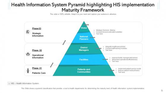 Health_Intelligence_Network_Communities_Ppt_PowerPoint_Presentation_Complete_Deck_With_Slides_Slide_5