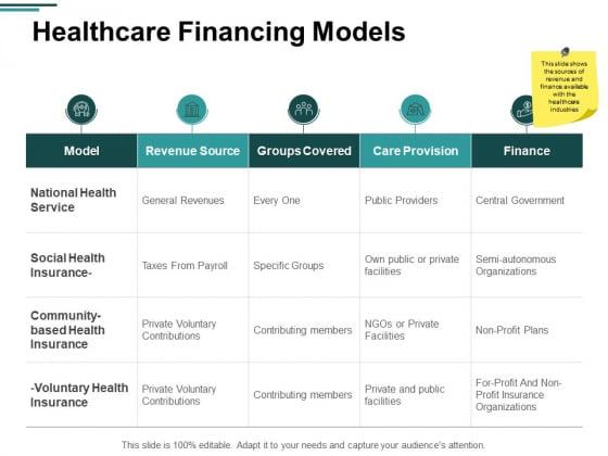Healthcare Financing Models Ppt PowerPoint Presentation Portfolio Gallery