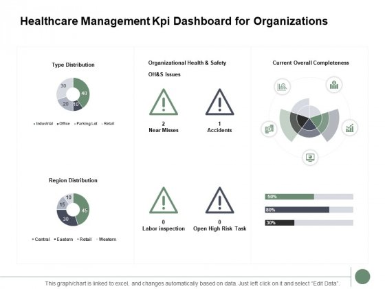 Healthcare Management Kpi Dashboard For Organizations Ppt