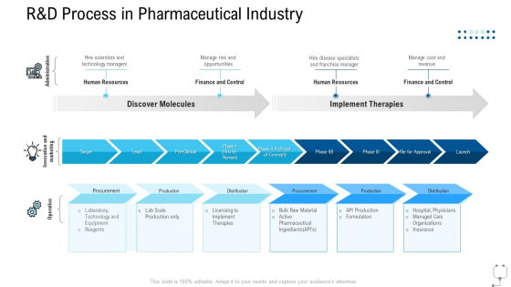 Healthcare Management R And D Process In Pharmaceutical Industry Ppt File Vector PDF