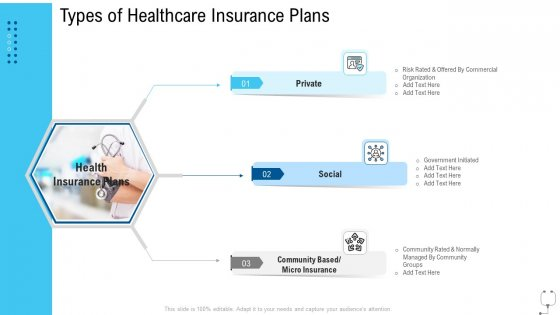 Healthcare Management Types Of Healthcare Insurance Plans Ppt Summary Introduction PDF