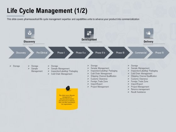 Healthcare Merchandising Life Cycle Management Cold Ppt Portfolio Layouts PDF