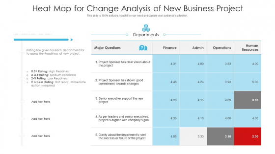 Heat Map For Change Analysis Of New Business Project Ppt PowerPoint Presentation Gallery Outfit PDF