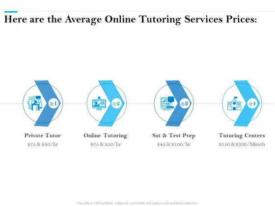 Here Are The Average Online Tutoring Services Prices Ppt PowerPoint Presentation Infographics File Formats PDF