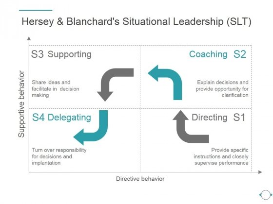 Hersey And Blanchards Situational Leadership Slt Ppt PowerPoint Presentation Example File