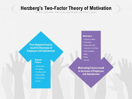 Herzbergs Two Factor Theory Of Motivation Ppt PowerPoint Presentation Infographics Graphics Tutorials PDF