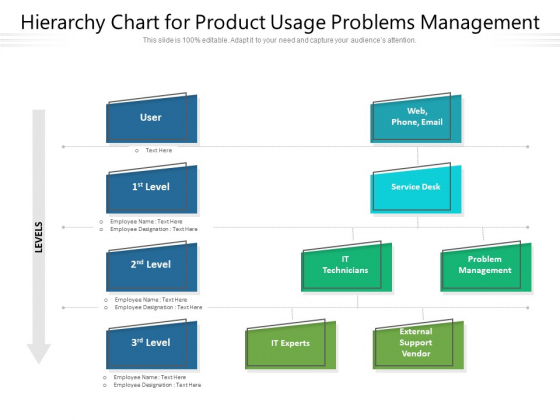 Hierarchy Chart For Product Usage Problems Management Ppt PowerPoint Presentation File Summary PDF