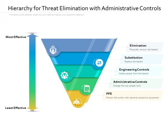 Hierarchy For Threat Elimination With Administrative Controls Ppt PowerPoint Presentation Files PDF