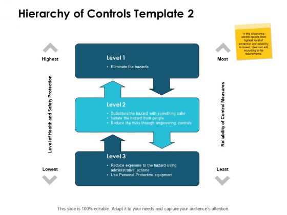 Hierarchy Of Controls Highest Lowest Ppt PowerPoint Presentation Slides Graphics