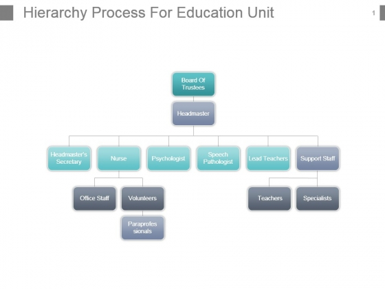 Hierarchy Process For Education Unit Powerpoint Slide Rules