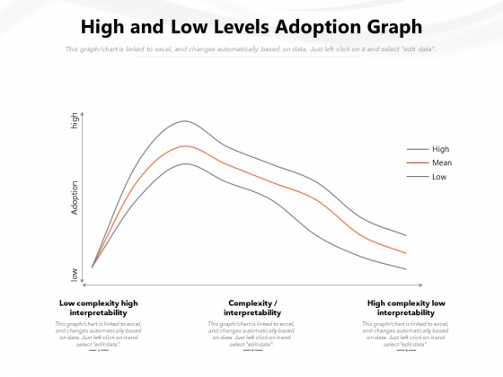 High And Low Levels Adoption Graph Ppt PowerPoint Presentation Gallery Inspiration PDF