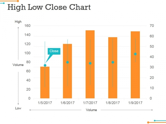 High Low Close Chart Ppt Powerpoint Presentation Gallery Slides