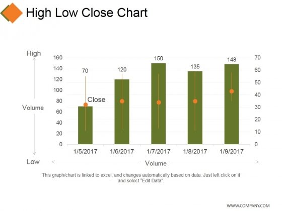 High Low Close Chart Ppt PowerPoint Presentation Model Grid