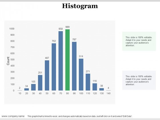 Histogram Ppt PowerPoint Presentation Gallery Objects