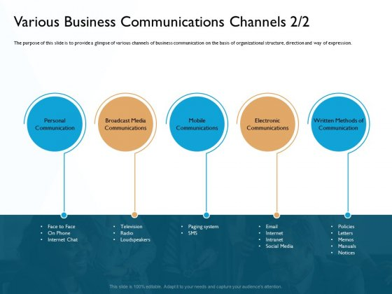 Hit And Trial Approach Various Business Communications Channels Media Ppt Samples PDF