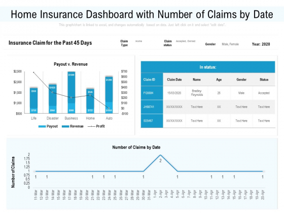 Home Insurance Dashboard With Number Of Claims By Date Ppt PowerPoint Presentation Professional Samples PDF