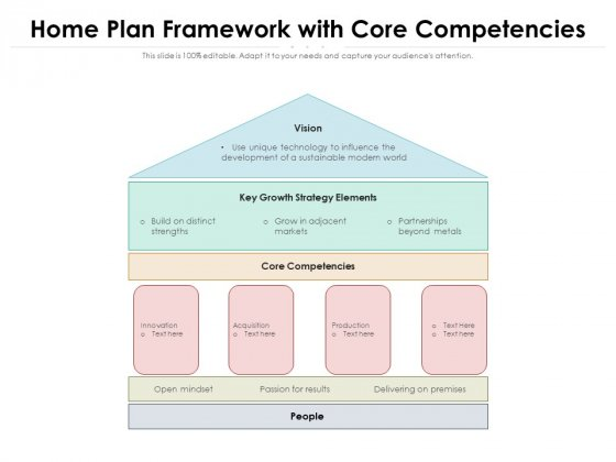 Home Plan Framework With Core Competencies Ppt PowerPoint Presentation File Templates PDF