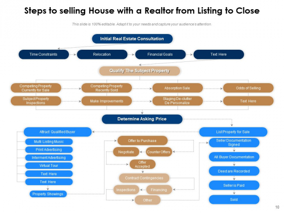 Home_Selling_Process_Strategy_Management_Ppt_PowerPoint_Presentation_Complete_Deck_Slide_10