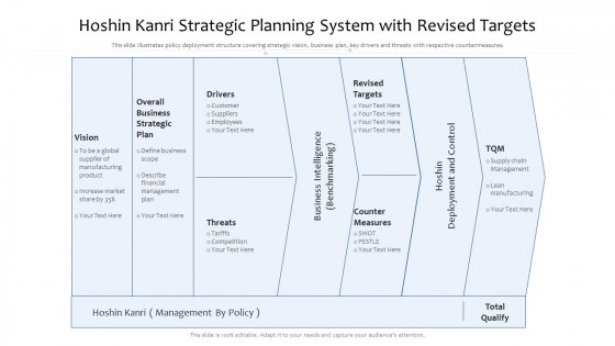 Hoshin Kanri Strategic Planning System With Revised Targets Ppt PowerPoint Presentation File Infographics PDF