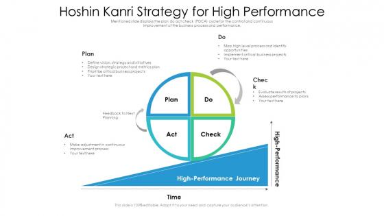 Hoshin Kanri Strategy For High Performance Ppt PowerPoint Presentation Gallery Samples PDF