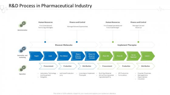 Hospital Administration R And D Process In Pharmaceutical Industry Ppt Gallery Shapes PDF