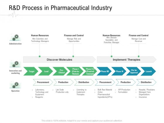 Hospital Management R And D Process In Pharmaceutical Industry Ppt Model Portrait PDF
