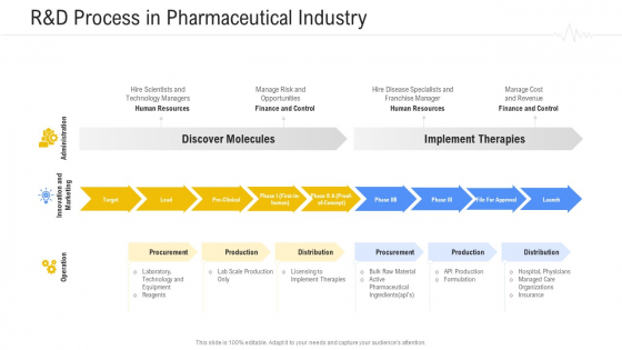 Hospital Management System Randd Process In Pharmaceutical Industry Diagrams PDF