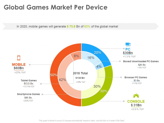 Hotel And Tourism Planning Global Games Market Per Device Guidelines PDF