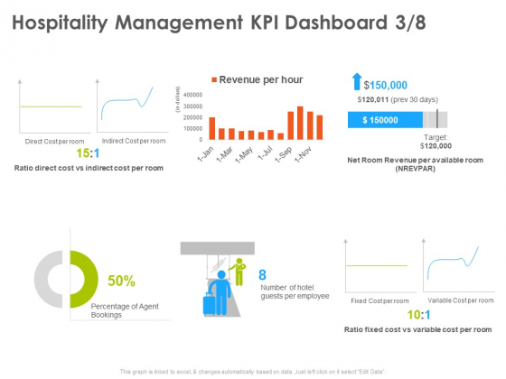 Hotel And Tourism Planning Hospitality Management KPI Dashboard Direct Template PDF