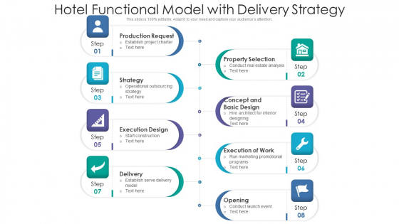 Hotel Functional Model With Delivery Strategy Ppt PowerPoint Presentation Gallery Designs PDF