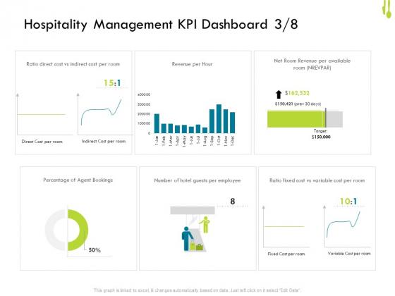 Hotel Management Plan Hospitality Management KPI Dashboard Direct Demonstration PDF