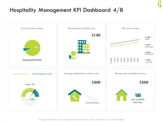 Hotel Management Plan Hospitality Management KPI Dashboard Employee Clipart PDF