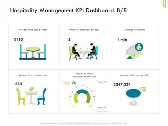Hotel Management Plan Hospitality Management KPI Dashboard Per Portrait PDF